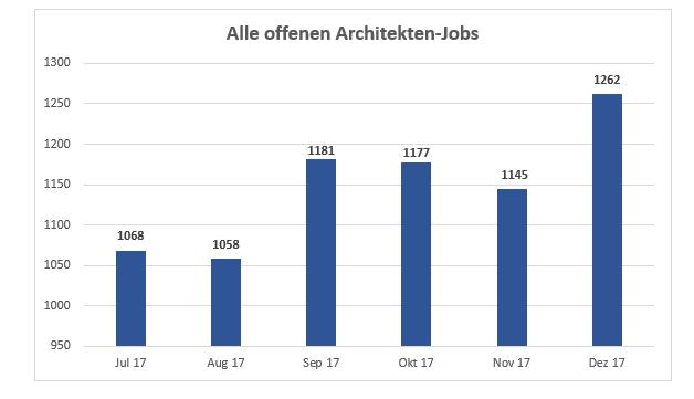 Innenarchitektur Arbeitsmarkt arbeitsmarkt architektur wie viele offene stellen gibt es in der